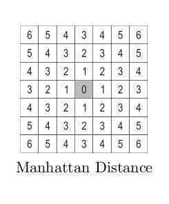 Mahattan distance